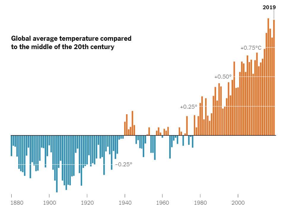 http://ghhin.ctclients.ca/wp-content/uploads/2020/07/Global-Temperature-2019-Graph.png